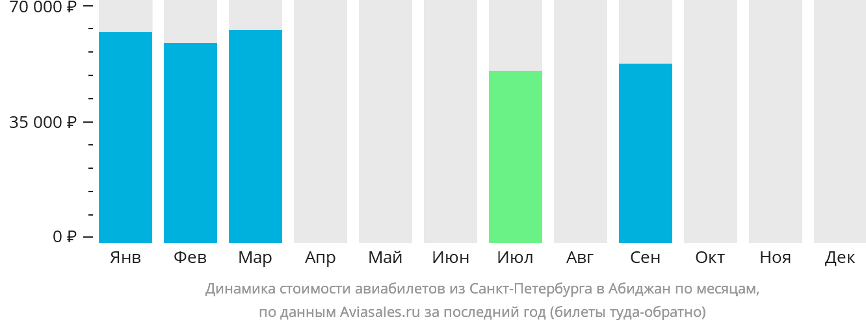 Динамика стоимости авиабилетов из Санкт-Петербурга в Абиджан по месяцам