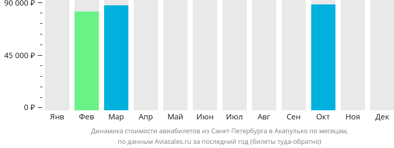 Динамика стоимости авиабилетов из Санкт-Петербурга в Акапулько по месяцам