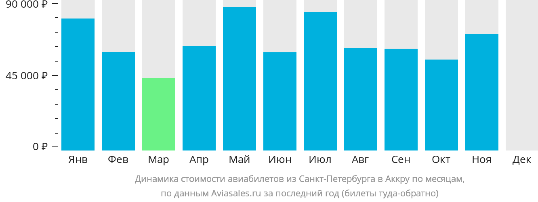 Динамика стоимости авиабилетов из Санкт-Петербурга в Аккру по месяцам