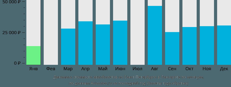 Динамика стоимости авиабилетов из Санкт-Петербурга в Лансароте по месяцам