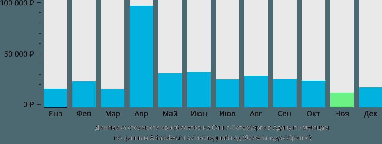 Динамика стоимости авиабилетов из Санкт-Петербурга в Адану по месяцам