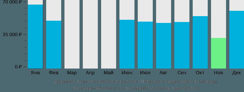Динамика стоимости авиабилетов из Санкт-Петербурга в Аддис-Абебу по месяцам