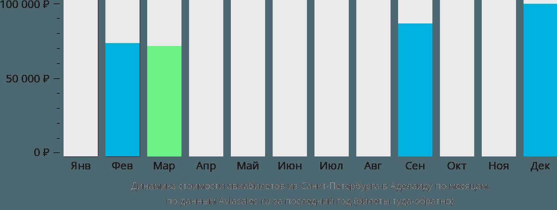 Динамика стоимости авиабилетов из Санкт-Петербурга в Аделаиду по месяцам
