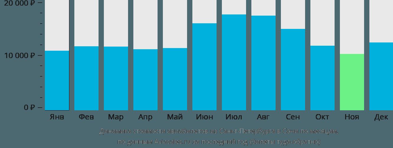 Динамика стоимости авиабилетов из Санкт-Петербурга в Сочи по месяцам