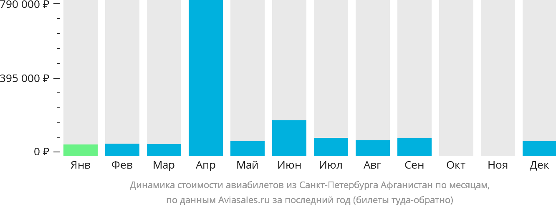 Динамика стоимости авиабилетов из Санкт-Петербурга  в Афганистан по месяцам