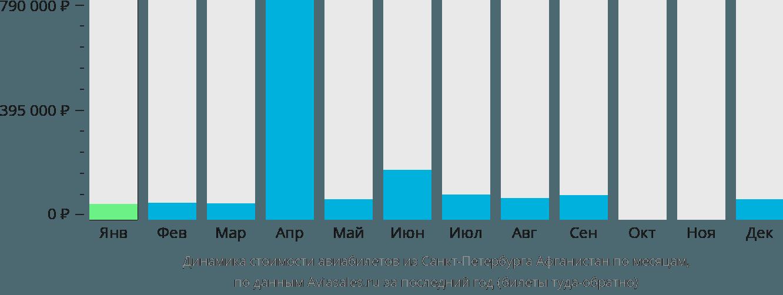 Динамика стоимости авиабилетов из Санкт-Петербурга Афганистан по месяцам