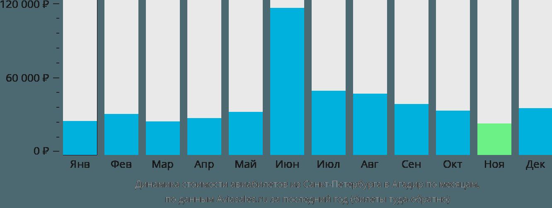 Динамика стоимости авиабилетов из Санкт-Петербурга в Агадир по месяцам
