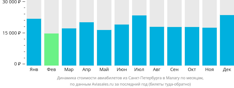 Динамика стоимости авиабилетов из Санкт-Петербурга в Малагу по месяцам