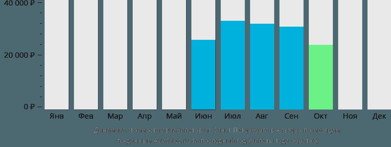 Динамика стоимости авиабилетов из Санкт-Петербурга в Альгеро по месяцам
