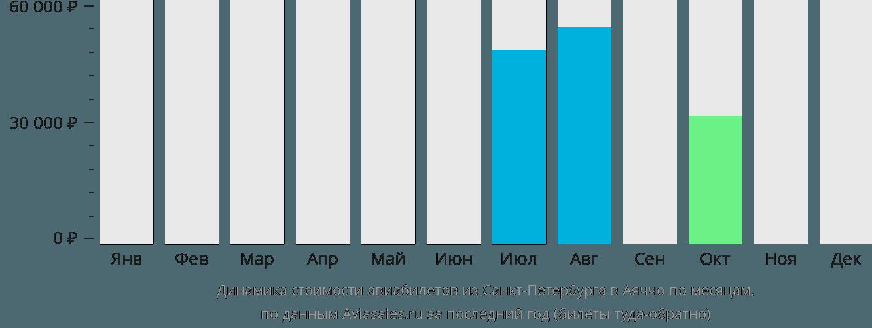Динамика стоимости авиабилетов из Санкт-Петербурга в Аяччо по месяцам