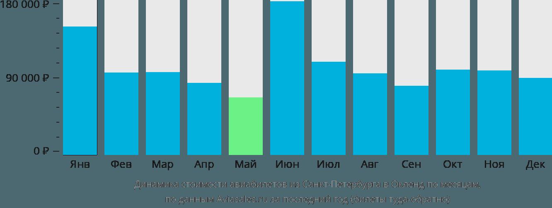 Динамика стоимости авиабилетов из Санкт-Петербурга в Окленд по месяцам