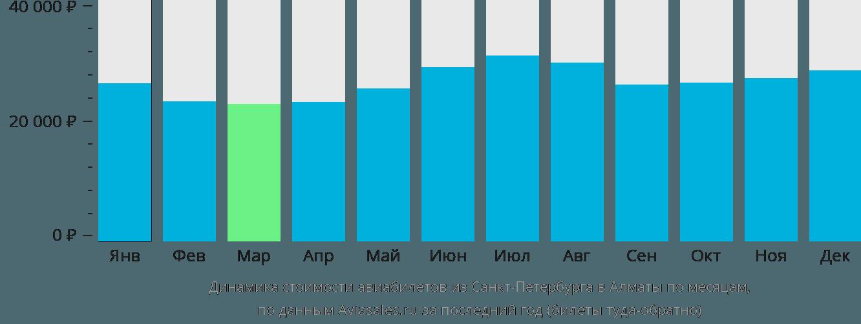 Динамика стоимости авиабилетов из Санкт-Петербурга в Алматы по месяцам