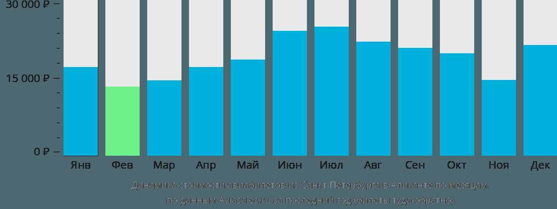 Динамика стоимости авиабилетов из Санкт-Петербурга в Аликанте по месяцам