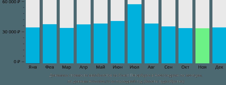 Динамика стоимости авиабилетов из Санкт-Петербурга в Александрию по месяцам