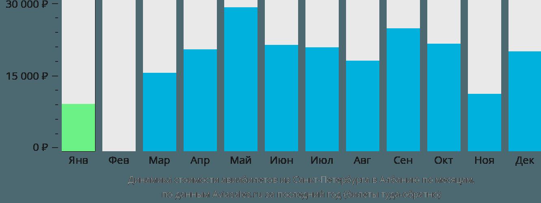 Динамика стоимости авиабилетов из Санкт-Петербурга в Албанию по месяцам
