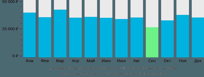 Динамика стоимости авиабилетов из Санкт-Петербурга в Амман по месяцам