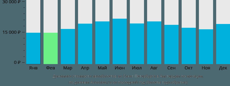 Динамика стоимости авиабилетов из Санкт-Петербурга в Амстердам по месяцам