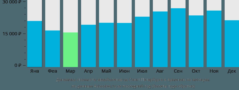 Динамика стоимости авиабилетов из Санкт-Петербурга в Армению по месяцам