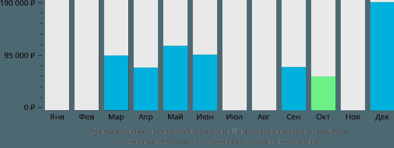Динамика стоимости авиабилетов из Санкт-Петербурга в Анкоридж по месяцам