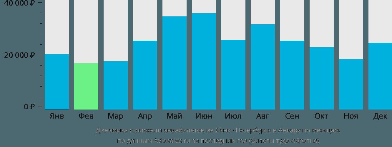 Динамика стоимости авиабилетов из Санкт-Петербурга в Анкару по месяцам