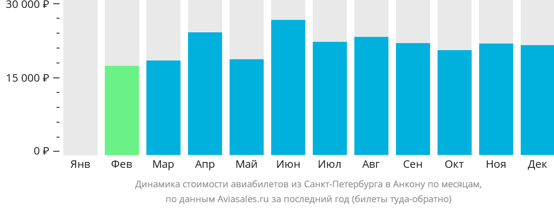 Динамика стоимости авиабилетов из Санкт-Петербурга в Анкону по месяцам