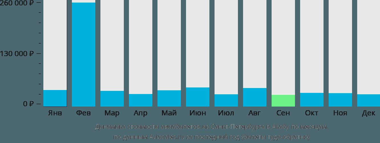 Динамика стоимости авиабилетов из Санкт-Петербурга в Акабу по месяцам