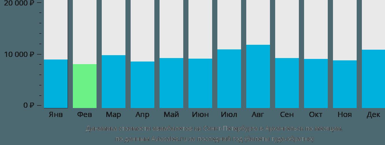 Динамика стоимости авиабилетов из Санкт-Петербурга в Архангельск по месяцам