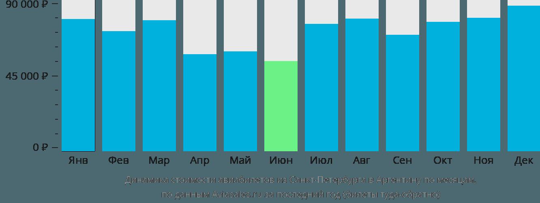 Динамика стоимости авиабилетов из Санкт-Петербурга в Аргентину по месяцам