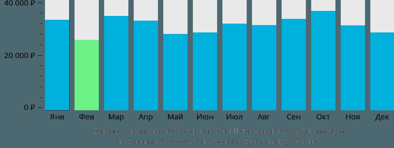 Динамика стоимости авиабилетов из Санкт-Петербурга в Ашхабад по месяцам