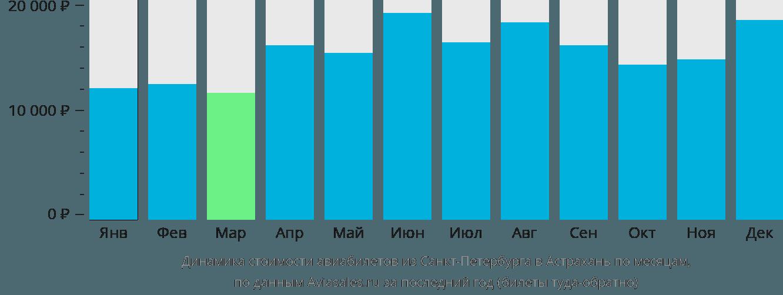 Динамика стоимости авиабилетов из Санкт-Петербурга в Астрахань по месяцам