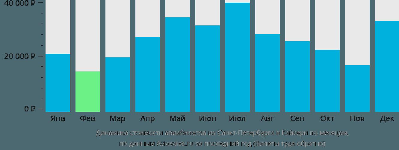 Динамика стоимости авиабилетов из Санкт-Петербурга в Кайсери по месяцам
