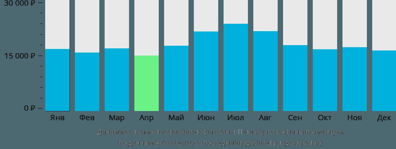 Динамика стоимости авиабилетов из Санкт-Петербурга в Афины по месяцам