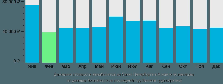 Динамика стоимости авиабилетов из Санкт-Петербурга в Атланту по месяцам