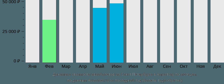 Динамика стоимости авиабилетов из Санкт-Петербурга в Амритсар по месяцам