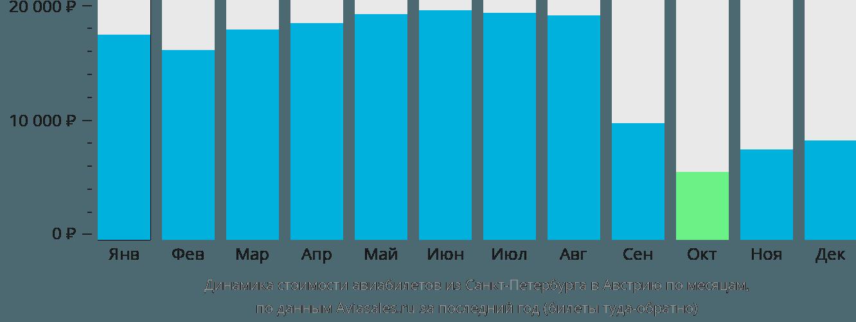 Динамика стоимости авиабилетов из Санкт-Петербурга в Австрию по месяцам