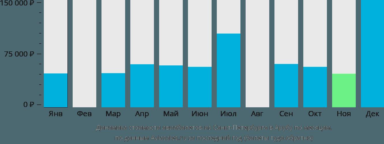 Динамика стоимости авиабилетов из Санкт-Петербурга в Арубу по месяцам