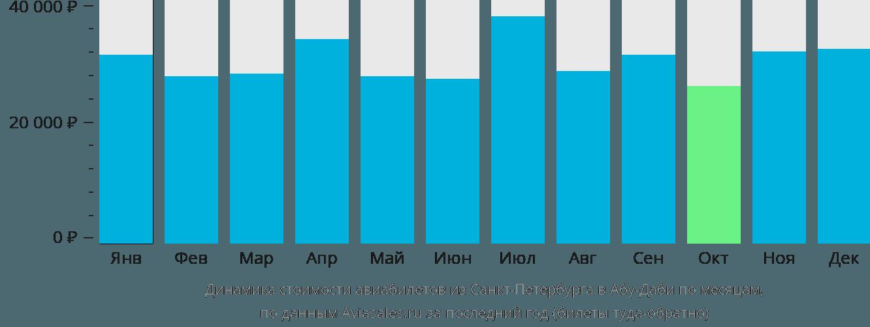 Динамика стоимости авиабилетов из Санкт-Петербурга в Абу-Даби по месяцам