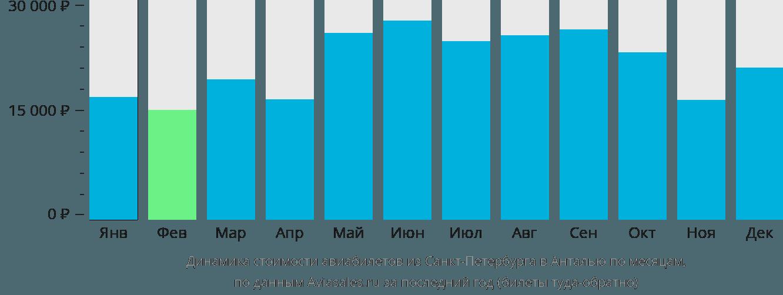 Динамика стоимости авиабилетов из Санкт-Петербурга в Анталью по месяцам