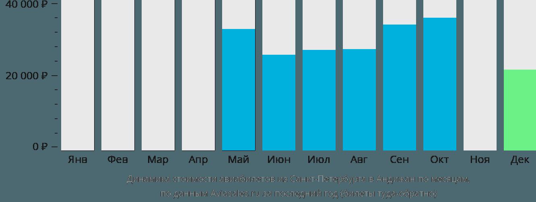 Динамика стоимости авиабилетов из Санкт-Петербурга в Андижан по месяцам