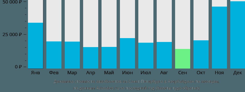 Динамика стоимости авиабилетов из Санкт-Петербурга в Азербайджан по месяцам