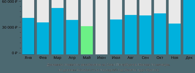 Динамика стоимости авиабилетов из Санкт-Петербурга в Манаму по месяцам
