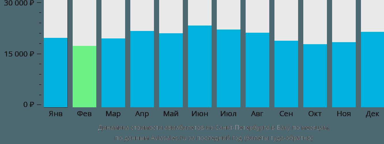 Динамика стоимости авиабилетов из Санкт-Петербурга в Баку по месяцам