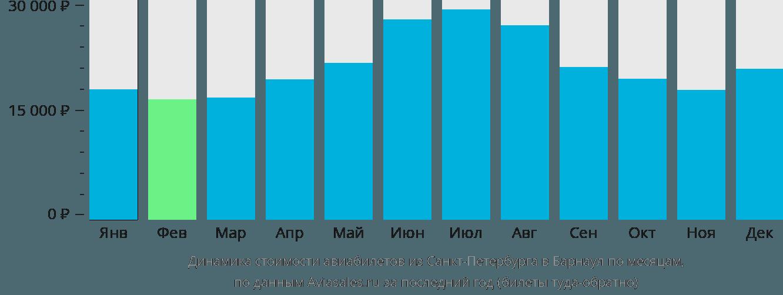 Динамика стоимости авиабилетов из Санкт-Петербурга в Барнаул по месяцам