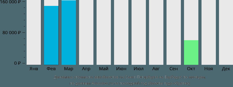 Динамика стоимости авиабилетов из Санкт-Петербурга на Барбадос по месяцам