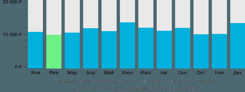 Динамика стоимости авиабилетов из Санкт-Петербурга в Барселону по месяцам