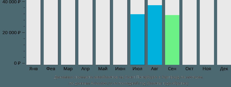 Динамика стоимости авиабилетов из Санкт-Петербурга в Хартфорд по месяцам