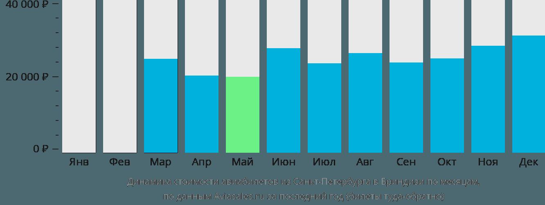 Динамика стоимости авиабилетов из Санкт-Петербурга в Бриндизи по месяцам