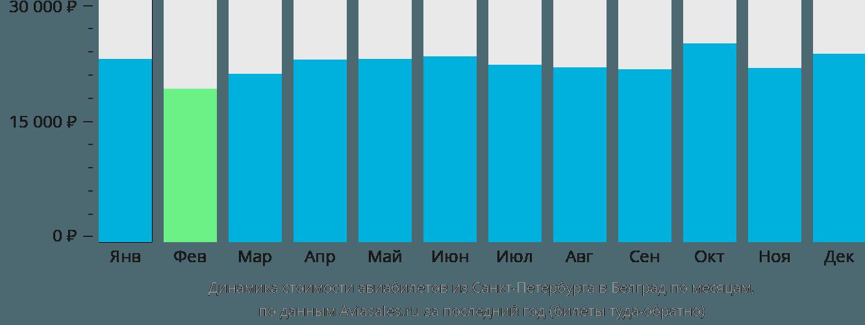 Динамика стоимости авиабилетов из Санкт-Петербурга в Белград по месяцам