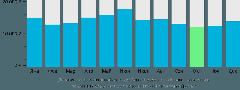 Динамика стоимости авиабилетов из Санкт-Петербурга в Берлин по месяцам