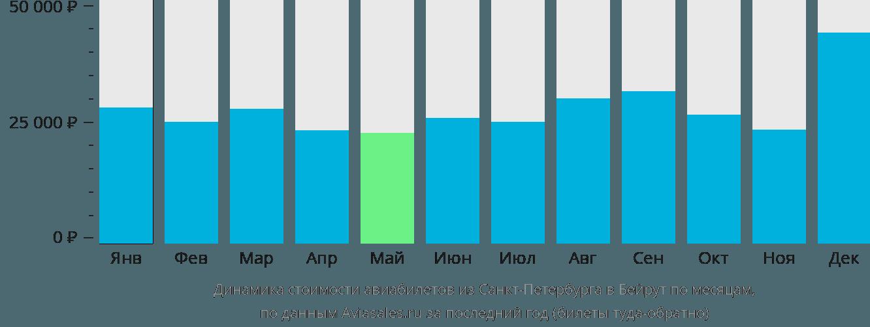 Динамика стоимости авиабилетов из Санкт-Петербурга в Бейрут по месяцам